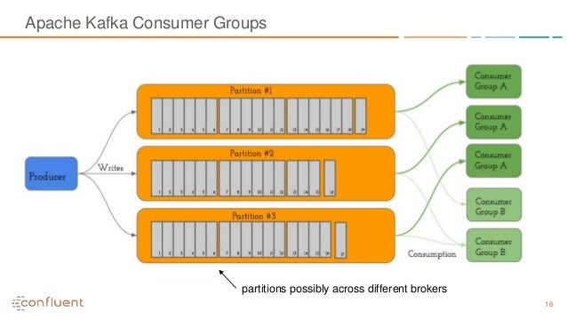 16 Apache Kafka Consumer Groups partitions possibly across different brokers
