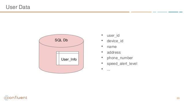 20 • user_id • device_id • name • address • phone_number • speed_alert_level • ... SQL Db User_Info User Data