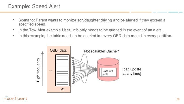23 Example: Speed Alert • Scenario: Parent wants to monitor son/daughter driving and be alerted if they exceed a specified...