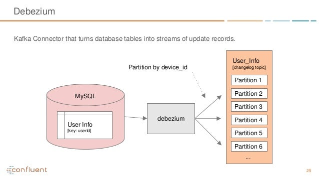 25 Debezium Kafka Connector that turns database tables into streams of update records. debezium Partition 1 Partition 2 Pa...