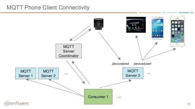 28 MQTT Phone Client Connectivity MQTT Server Coordinator MQTT Server 1 MQTT Server 2 [deviceid]/alert ... Consumer 1 ... ...