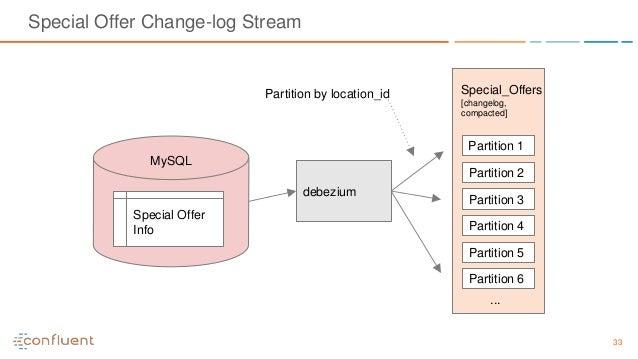 33 Special Offer Change-log Stream debezium Partition 1 Partition 2 Partition 3 Partition 4 Partition 5 Partition 6 ... My...