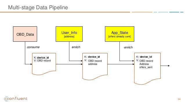 34 Multi-stage Data Pipeline OBD_Data App_State [offers already sent] User_Info [address] K: device_id V: OBD record consu...