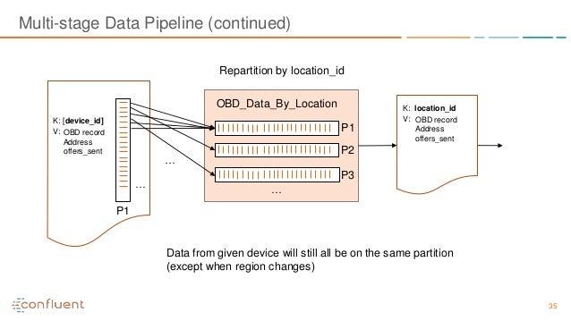 35 Multi-stage Data Pipeline (continued) K: [device_id] V: OBD record Address offers_sent K: location_id V: OBD record Add...
