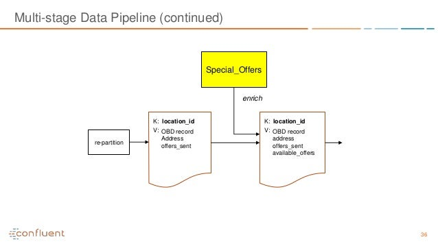 36 Multi-stage Data Pipeline (continued) K: location_id V: OBD record Address offers_sent Special_Offers K: location_id V:...