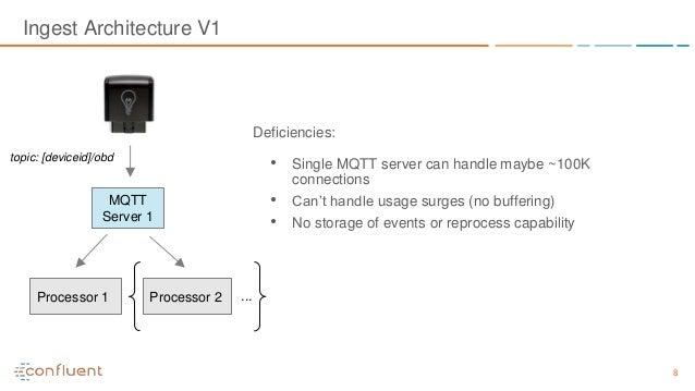 Processing IoT Data with Apache Kafka