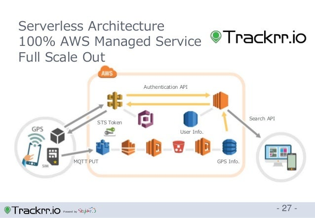 Powerd by - 27 - Serverless Architecture 100% AWS Managed Service Full Scale Out User Info. GPS Info. Authentication API S...