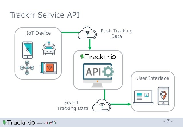 Powerd by - 7 - Trackrr Service API IoT Device User Interface Push Tracking Data Search Tracking Data
