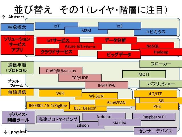 大阪市南港atc イメディオ iot・ m mセミナ資料(web公開用)