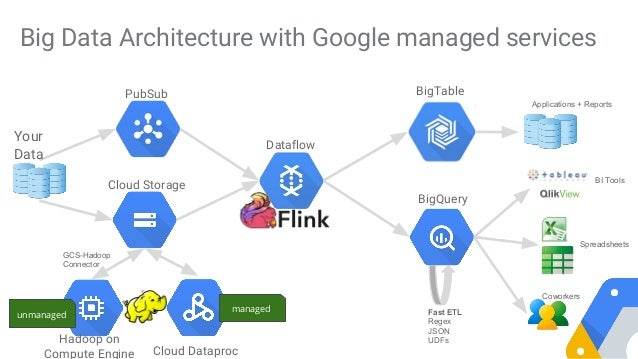 IoT NY - Google Cloud Services for IoT