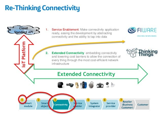 IoTPlatform  Extended Connectivity  Cloud Standard API  1.Service Enablement: Make connectivity application ready, easing ...