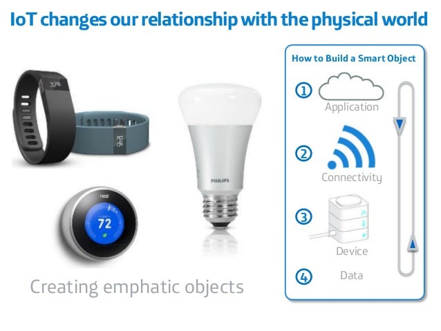 Creating emphatic objects  Device  Connectivity  Application  1  2  3  How to Build a Smart Object  Data  4  IoTchanges ou...