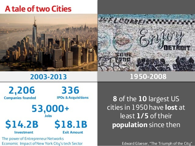 A tale of two Cities  8 of the 10 largest US cities in 1950 have lostat least 1/5 of their populationsince then  2,206  20...