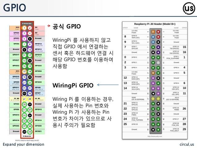 Raspberry Pi Wiringpi H