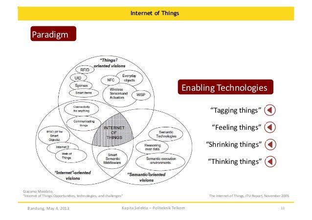 """Internet of Things  Paradigm    Enabling  Technologies   """"Tagging  things""""   """"Feeling  things""""   """"Shrinking..."""