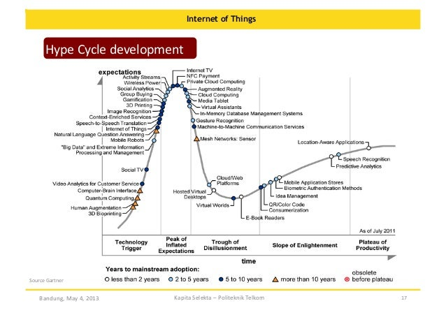 Internet of Things  Hype  Cycle  development      Source  Gartner    Bandung,  May  4,  2013    Kapita...