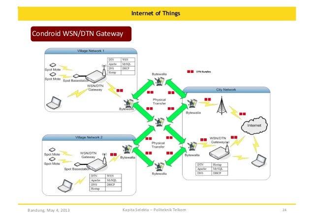Internet of Things  Condroid  WSN/DTN  Gateway    Bandung,  May  4,  2013    Kapita  Selekta  –  Polit...