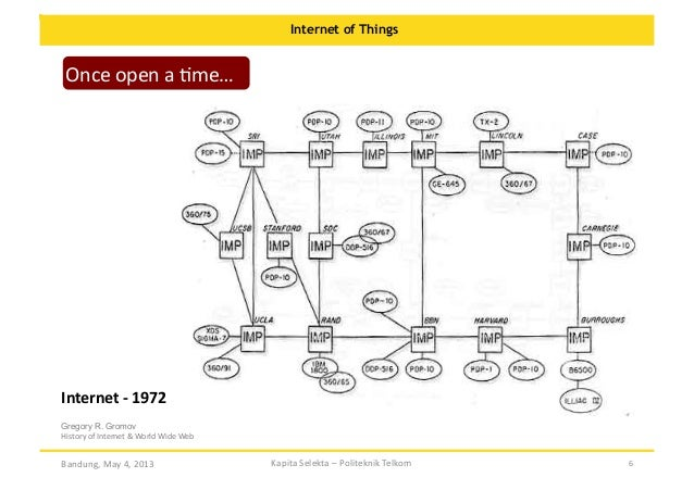 Internet of Things  Once  open  a  Ome…    Internet  -‐  1972   Gregory R. Gromov History  of  Internet...