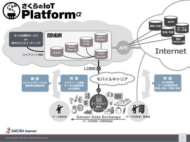 (C) Copyright 1996-2016 SAKURA Internet Inc. 2 データ利⽤者/事業者データ提供者 さくらのIoT 通信 モジュール パブリックデータでの 閉域網内機能利⽤ 無 償 解析/分析 学習/予測 プライ...