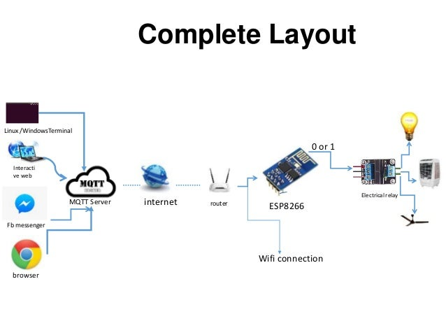 Home Automation using Internet of Things | IOT Project