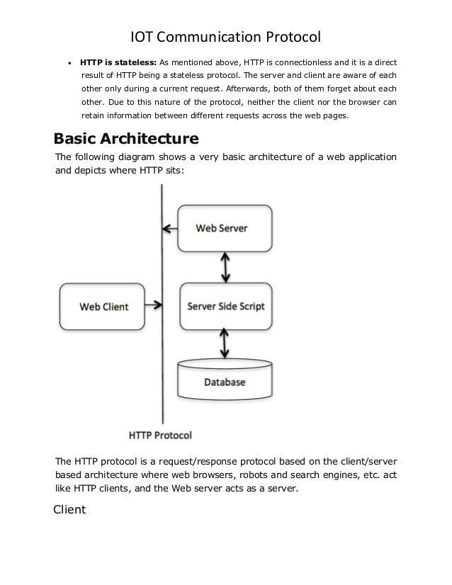 Iot Web Server