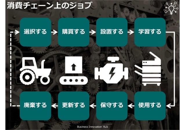 Business Innovation Hub 消費チェーン上のジョブ 選択する 購買する 設置する 学習する 廃棄する 更新する 保守する 使用する
