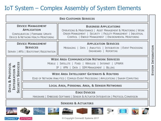 Connect2 Systems 2017 BUSINESS APPLICATIONS OPERATIONS & MAINTENANCE |  ASSET MANAGEMENT & MONITORING | WORK ORDER ...