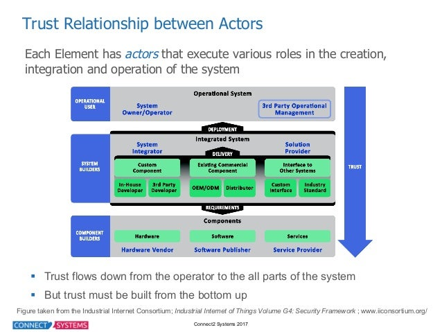 Connect2 Systems 2017 Trust Relationship between Actors Each Element has actors that execute various roles in...