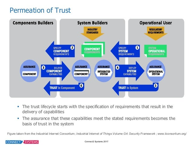 Connect2 Systems 2017 Permeation of Trust § The trust lifecycle starts with the specification of requirements...