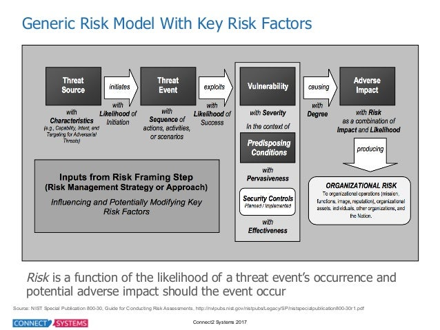 Connect2 Systems 2017 Generic Risk Model With Key Risk Factors  Source: NIST Special Publication 800-30, Gu...