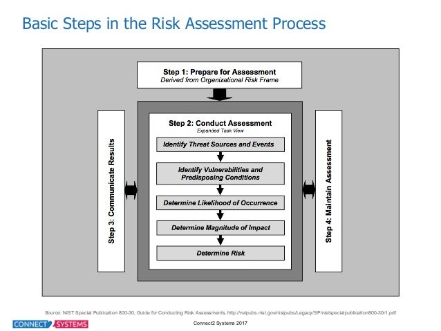 Connect2 Systems 2017 Basic Steps in the Risk Assessment Process Source: NIST Special Publication 800-30, Gu...