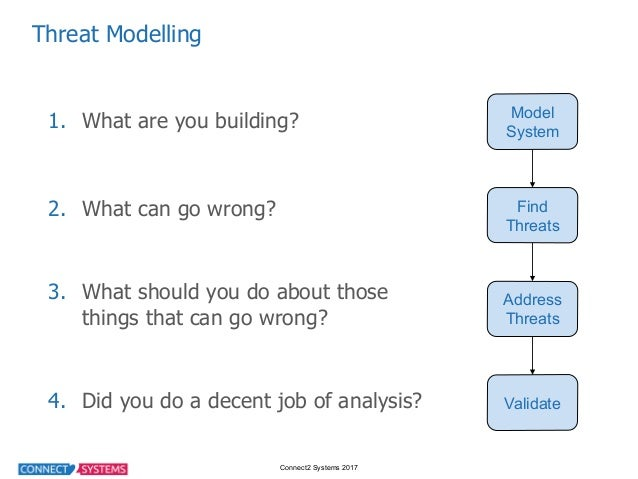 Connect2 Systems 2017 Threat Modelling 1. What are you building? 2. What can go wrong? 3. What should you do ...