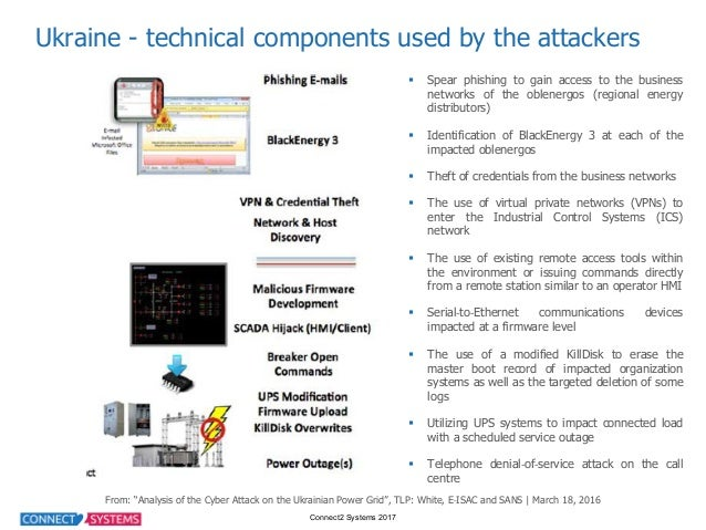 Connect2 Systems 2017 Ukraine - technical components used by the attackers  § Spear phishing to gain access to ...