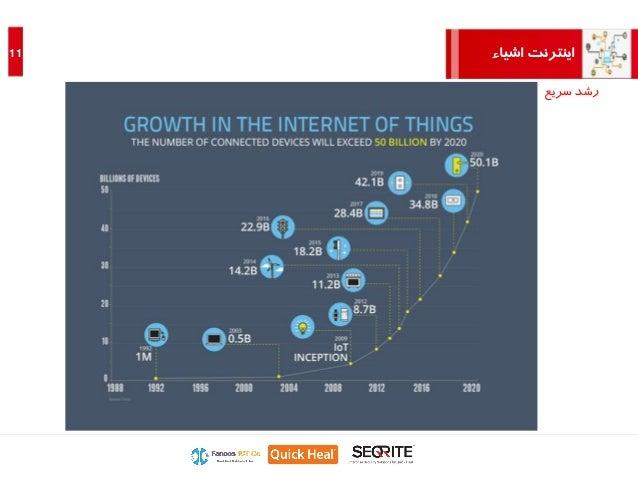 اشیاء اینترنت11 سریع رشد
