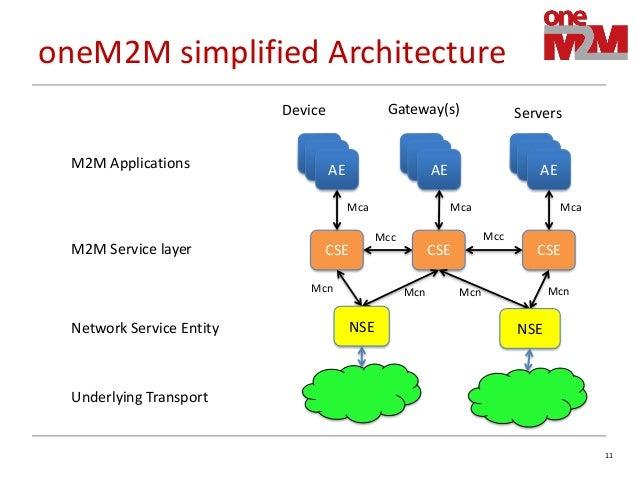 Iot service layer evolution for Control m architecture