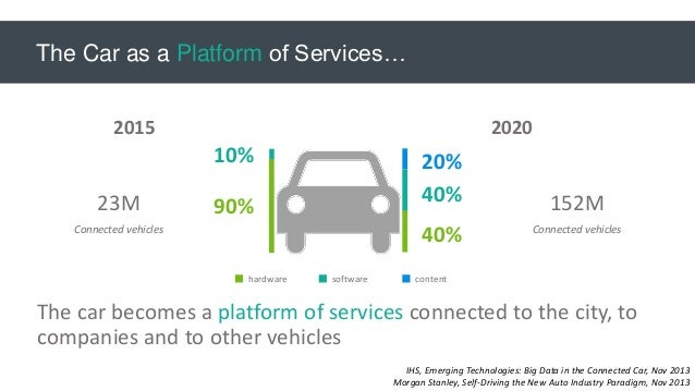 Iot Services In The Automotive Sector