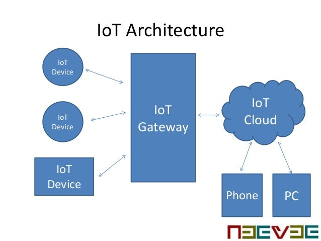 Internet Of Things Architecture Topology