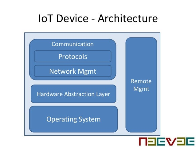 IoT Device   Architecture Communication ...