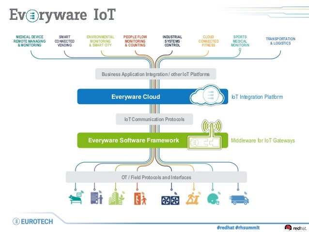 Iot solutions made simple with everyware iot for Architecture definition simple