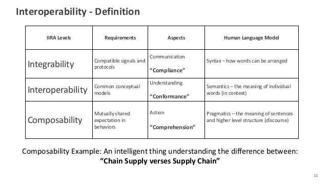 Interoperability - Definition 11 IIRA Levels Requirements Aspects Human Language Model Integrability Compatible signals an...
