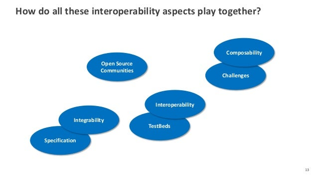 How do all these interoperability aspects play together? 13 Specification TestBeds Open Source Communities Challenges Inte...