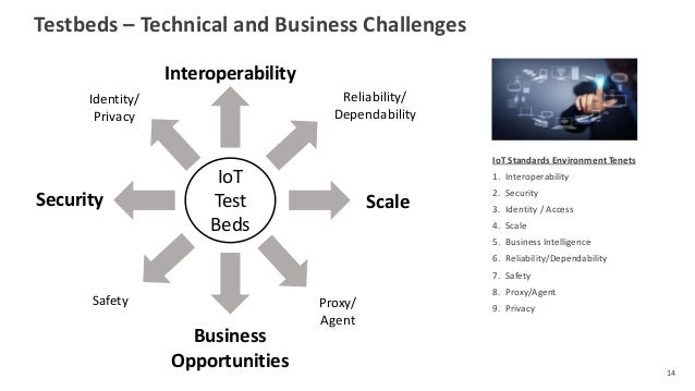 Testbeds – Technical and Business Challenges 14 IoT Standards Environment Tenets 1. Interoperability 2. Security 3. Identi...