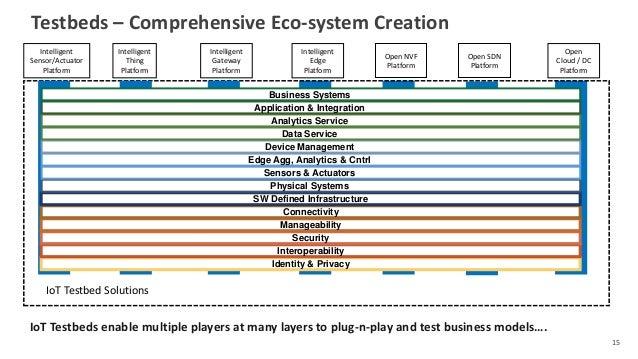 Testbeds – Comprehensive Eco-system Creation 15 Open SDN Platform Open NVF Platform IoT Testbed Solutions Intelligent Sens...