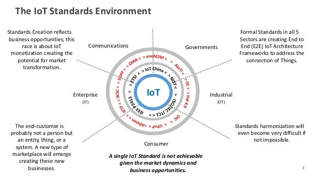 The IoT Standards Environment 3 Consumer Industrial (OT) Enterprise (IT) Communications Governments IoT Formal Standards i...