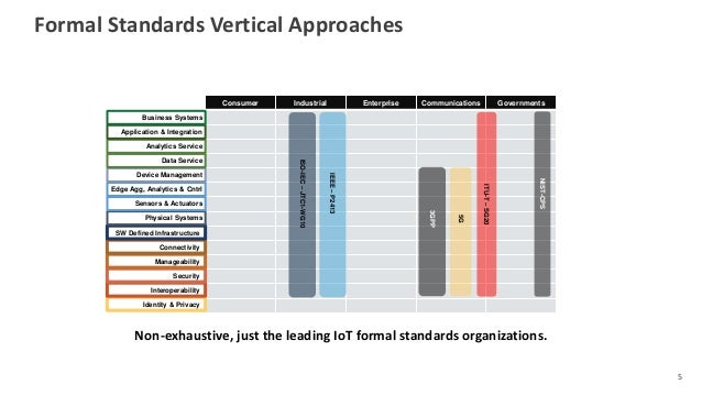 Formal Standards Vertical Approaches 5 Consumer Industrial Enterprise Communications Governments Identity & Privacy Intero...