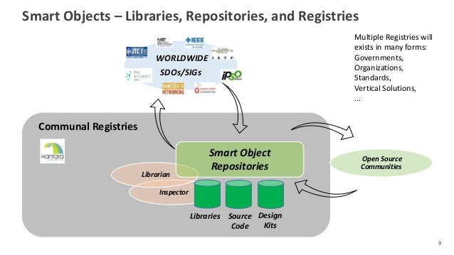 Smart Objects – Libraries, Repositories, and Registries 9 Inspector Librarian WORLDWIDE SDOs/SIGs Open Source Communities ...
