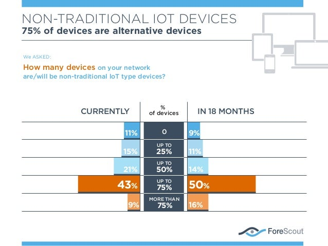 NON-TRADITIONAL IOT DEVICES 75% of devices are alternative devices We ASKED: How many devices on your network are/will be ...