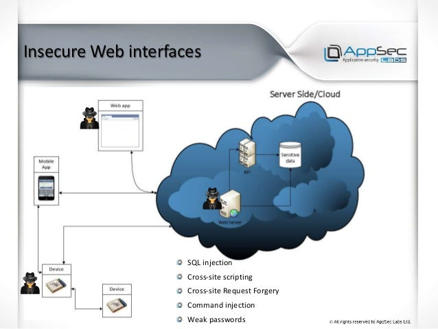Insecure Web interfaces SQL injection Cross-site scripting Cross-site Request Forgery Command injection Weak passwords