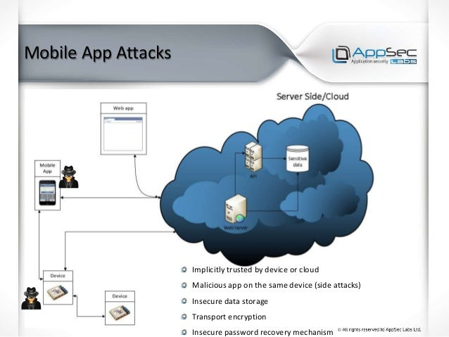 Mobile App Attacks Implicitly trusted by device or cloud Malicious app on the same device (side attacks) Insecure data sto...