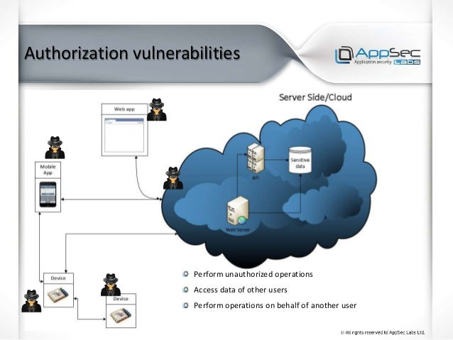 Authorization vulnerabilities Perform unauthorized operations Access data of other users Perform operations on behalf of a...